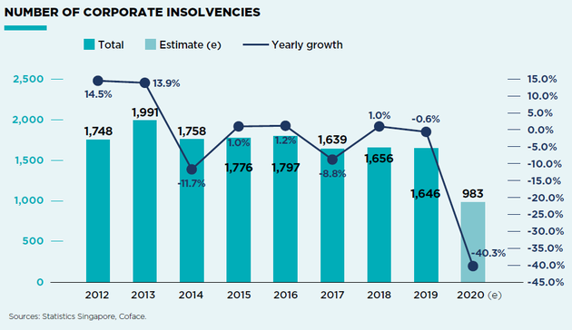 Corporate Insolvencies in Singapore