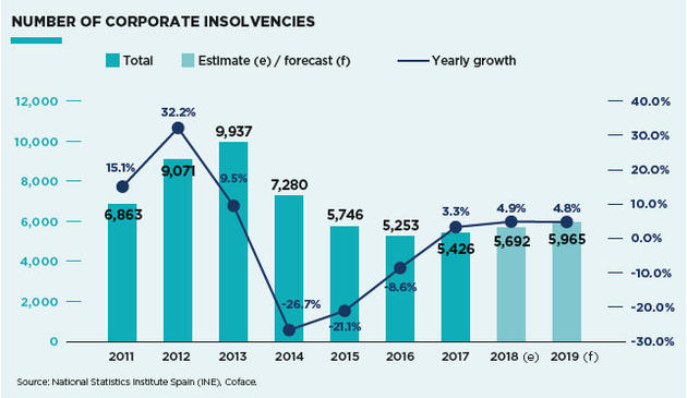 Insolvency trend Spain