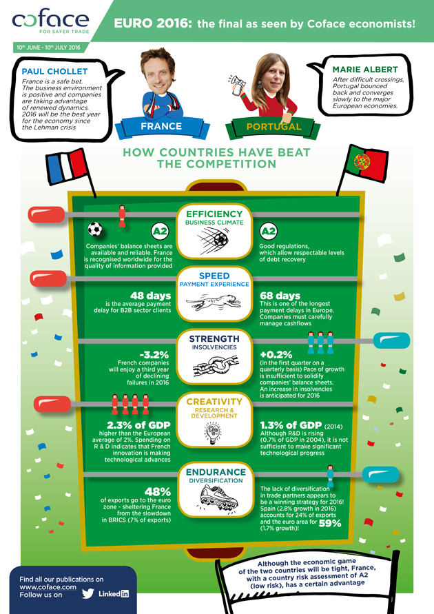 EURO 2016: the final as seen by Coface economists!